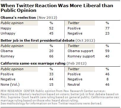 Twitter non è affidabile per captare l'opinione pubblica, ma soprattutto ci rende 'cattivi'. La nuova...