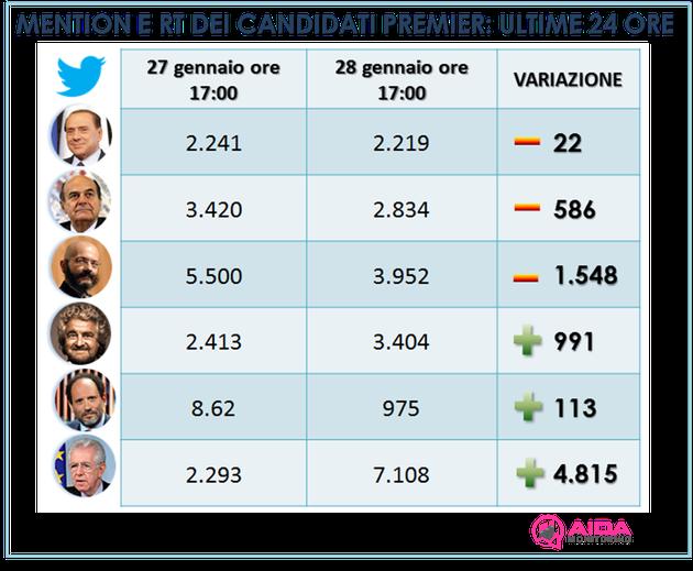 #riscrivilastoriacomesilvio tormentone del giorno, ma Silvio su Twitter ancora non