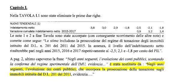Mario Monti blinda l'Imu. L'imposta che doveva tornare
