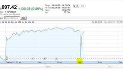 Un falso tweet: Obama è ferito. Wall Street ci crede e