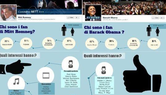Romney e Obama: chi sono i loro fan. L'analisi leggendo i profili su
