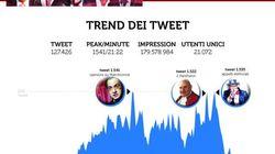 Primarie, la sfida tv vista su Twitter. Quasi 150 mila messaggi durante la serata