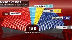 Elezioni 2013: secondo i sondaggi Sky TG24 - Tecné al Senato maggioranza per il centosinistra solo assieme a Mario Monti