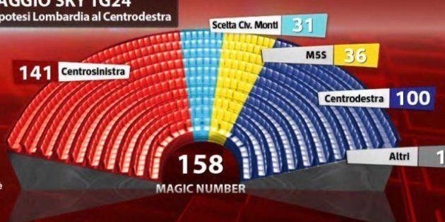 Elezioni 2013: secondo i sondaggi Sky TG24 - Tecné al Senato maggioranza per Pier Luigi Bersani solo...