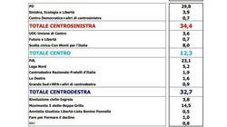 Elezioni 2013: i sondaggi di Euromedia: