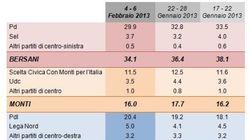 Gli ultimi sondaggi prima del silenzio dell'Agcom: Centrosinistra in vantaggio tra cinque e sette