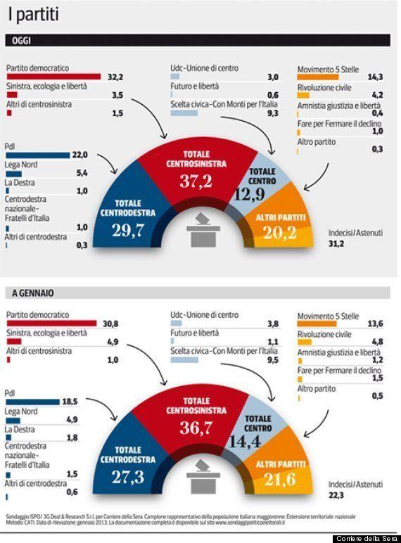 Elezioni 2013, i sondaggi Demos, Ipsos e Mannheimer: Centrodestra e Centrosinistra a distanza di 5-7...