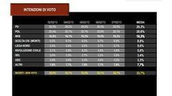 Elezioni 2013: Secondo i sondaggi Sky TG24 - Tecné cresce la coalizione guidata da Pier Luigi Bersani