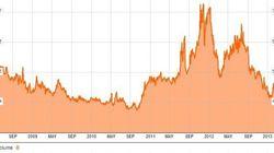 Effetto Draghi sullo spread, il differenziale a quota