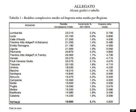 Redditi, il 90% degli italiani dichiara meno di 35.600 euro. Metà dei contribuenti guadagna meno di 15.700