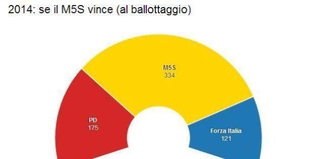 Italicum, le proiezioni di Youtrend: solo tre grandi partiti, fuori Nuovo Centrodestra e Scelta Civica