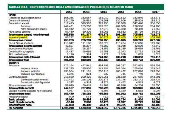 Dividendo di 2 miliardi dallo spread per finanziare Imu e Cassa in deroga. Saccomanni al lavoro su Def...
