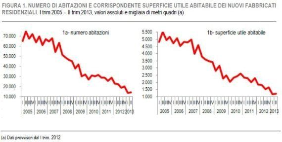 Istat, dati edilizia. Nel primo semestre 2013 record negativo delle nuove