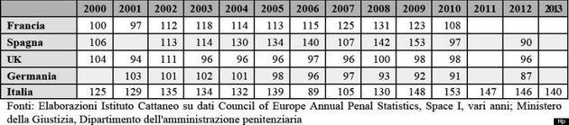 Sovraffollamento delle Carceri, l'Italia maglia nera d'Europa e l'indulto non serve: l'analisi dell'istituto