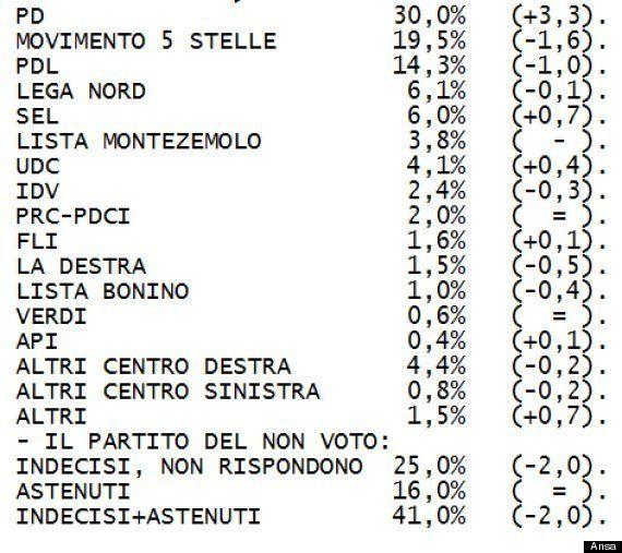 Sondaggio Swg sui partiti: Partito democratico al 30%, Movimento 5 stelle al 19,5%. E se ci fosse Forza...