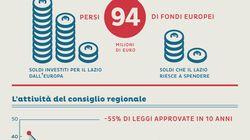Lazio, una regione che non