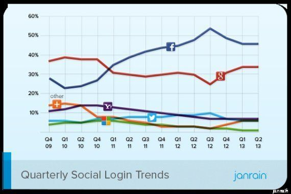 LinkedIn in Italia: 5,5 milioni di iscritti. Il social network dei professionisti impenna dove c'è