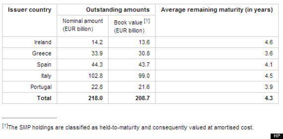 Acquisti di Bond da pare della Bce, fra il 2011 e il 2012 in Italia è