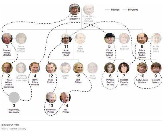 Kate Middleton e William: l'erede in linea diretta. Perché il Royal Baby è già una figura influente