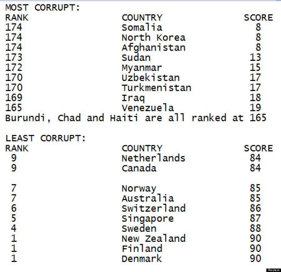 Corruzione, l'Italia peggiora per colpa della crisi. Per Transparency International è al 72mo posto nel...