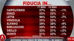 Crolla la fiducia nel governo Letta, ci credono solo 3 italiani su dieci