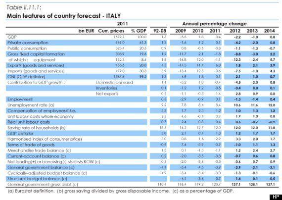 Le previsioni della Commissione Ue, l'Italia ha ancora un anno. Poi potrebbe servire una nuova manovra...