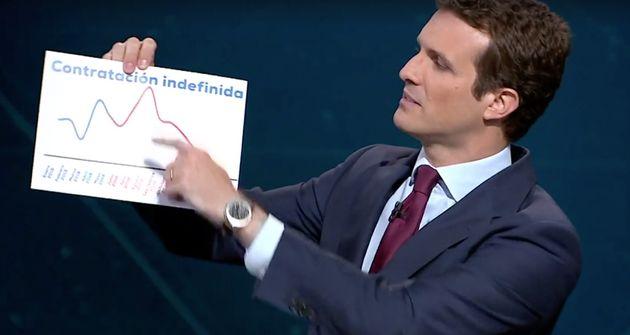 Nadie da crédito: el gráfico que Pablo Casado mostró en el debate hace daño a la