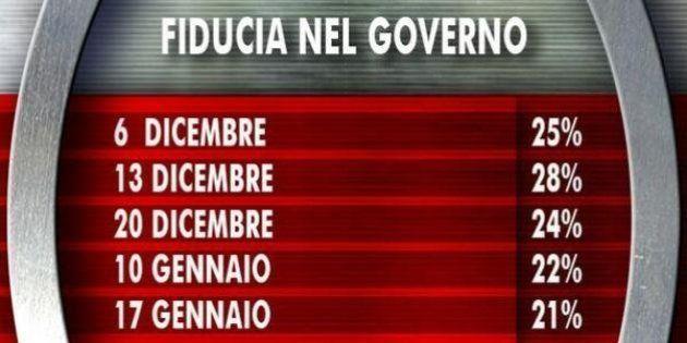 Sondaggio Ixè, continua a calare fiducia nei leader e nel governo di Enrico Letta