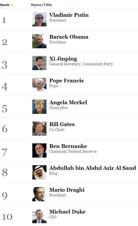 Forbes: Vladimir Putin è la persona più potente del mondo, sorpasso su Obama. In classifica entra Papa