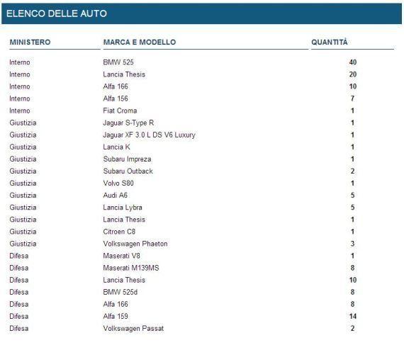 Auto blu in vendita, su Ebay il governo apre un profilo per mettere all'asta le prime