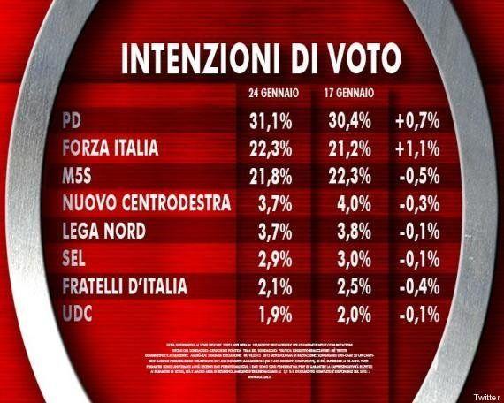 Sondaggio Agorà, Pd in salita al 31,1%. Forza Italia supera il Movimento 5