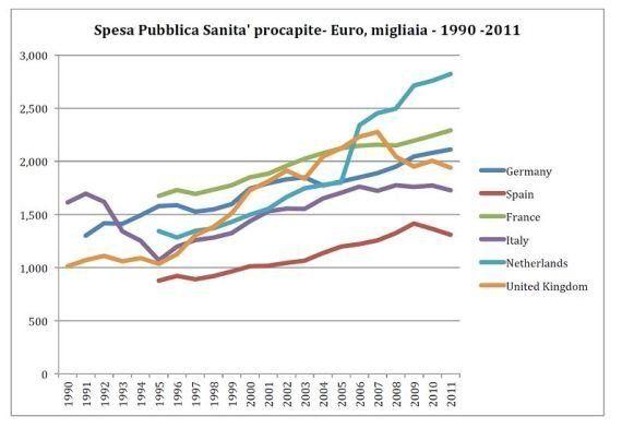 La spesa pubblica non va