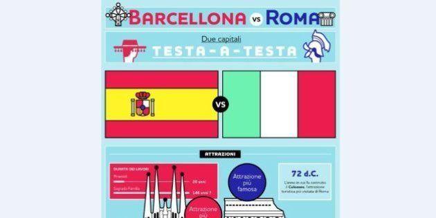 Barcellona vs Roma, qual è la città migliore