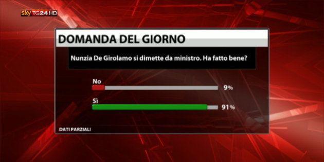 Nunzia De Girolamo dimissioni giuste, plebiscito tra i telespettatori Sky