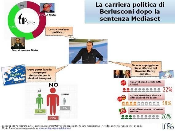 Sondaggi Ispo: il 73% degli italiani non voleva Silvio Berlusconi in campagna elettorale