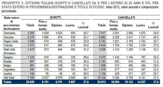 Istat, aumentano gli italiani che emigrano. In calo gli stranieri in arrivo:
