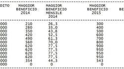 Da 25 a 80 euro: ecco i benefici del taglio dell'Irpef reddito per reddito
