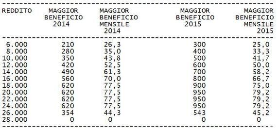 Irpef, l'effetto del taglio delle tasse di Matteo Renzi per le varie fasce di reddito. Il Bonus da 25...