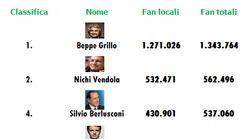 Berlusconi ha più fan di Renzi (su
