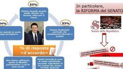 Senato, solo il 5% degli italiani vorrebbero conservarlo così com'è