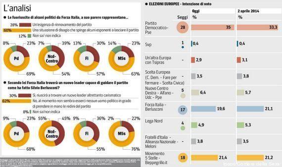 Sondaggio Ipsos europee: Pd sale al 35%, Forza Italia continua a perdere terreno. A tutto vantaggio dei...