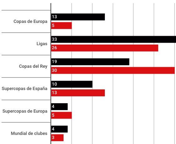 ¿Quién tiene mejor palmarés: Real Madrid o Barcelona?