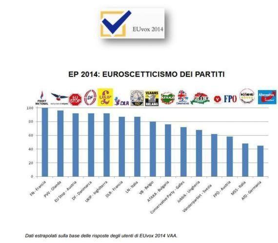 Elezioni europee 2014: M5s solo al 14° posto in Europa per euroscetticismo. Prima la Le Pen, sesta la...
