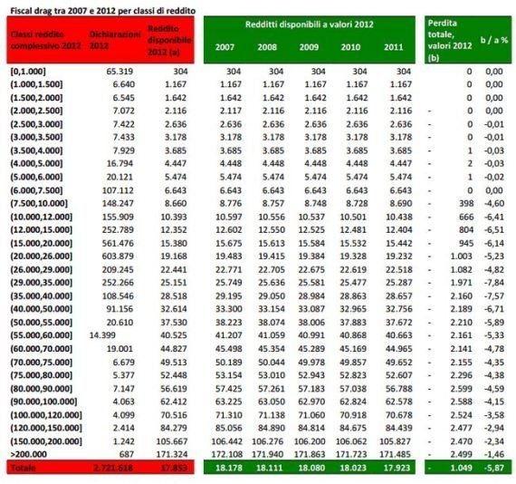 Dati Cisl, dal 2007 al 2012 persi 1040 euro di reddito. Il sindacato: