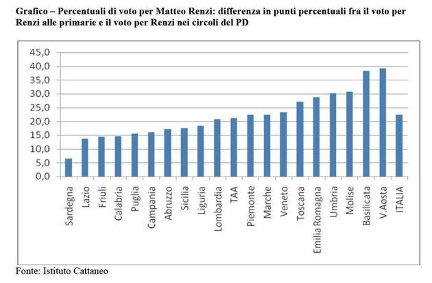 Primarie Pd, Matteo Renzi vince nelle regione rosse. L'analisi dell'istituto