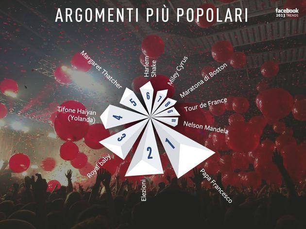 Il 2013 su Facebook: top ten degli avvenimenti più condivisi, gli argomenti più discussi, i check-in...