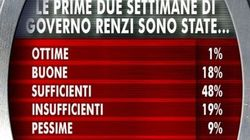 Renzi e il suo governo promossi con la sufficienza. Cala di 7 punti la fiducia nel