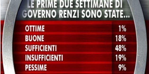 Sondaggi politici: Matteo Renzi e il suo governo promossi con la sufficienza. La fiducia nel premier...