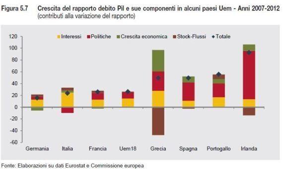 Istat Rapporto Annuale 2014, l'austerity ci è costata 78 miliardi. Italia prima della classe negli anni...