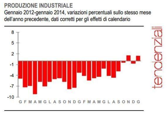 Istat, a gennaio la produzione industriale riparte: +1% rispetto a dicembre. Record dal
